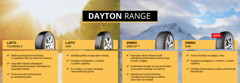 Dayton Range